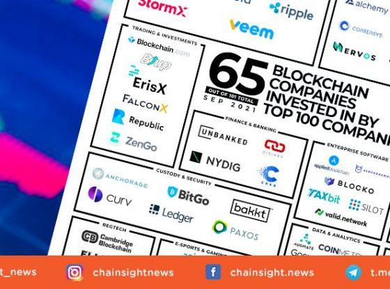 Bagaimana 100 Perusahaan Top Publik Berinvestasi Dalam Teknologi Blockchain?